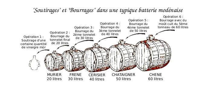 Proceder de fabrication du vinaigre balsamique